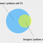 My (current) take on CSS Preprocessors