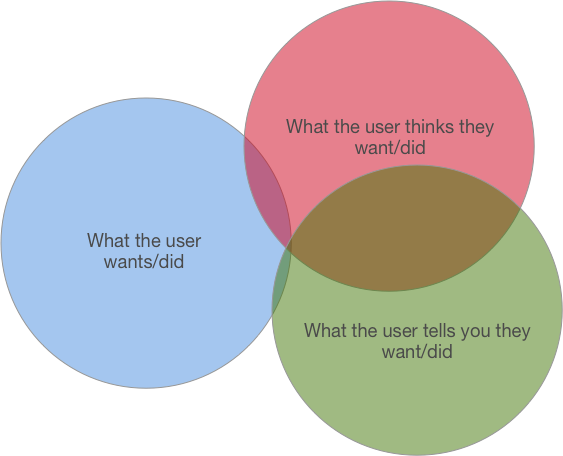 user-behavior-venn